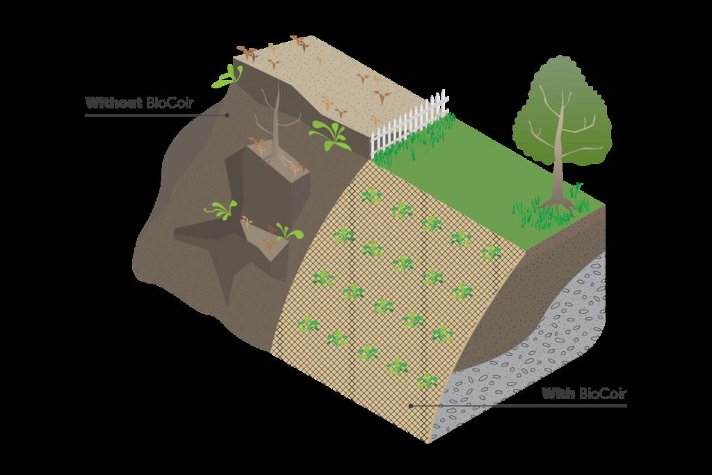 BioCoir Diagram