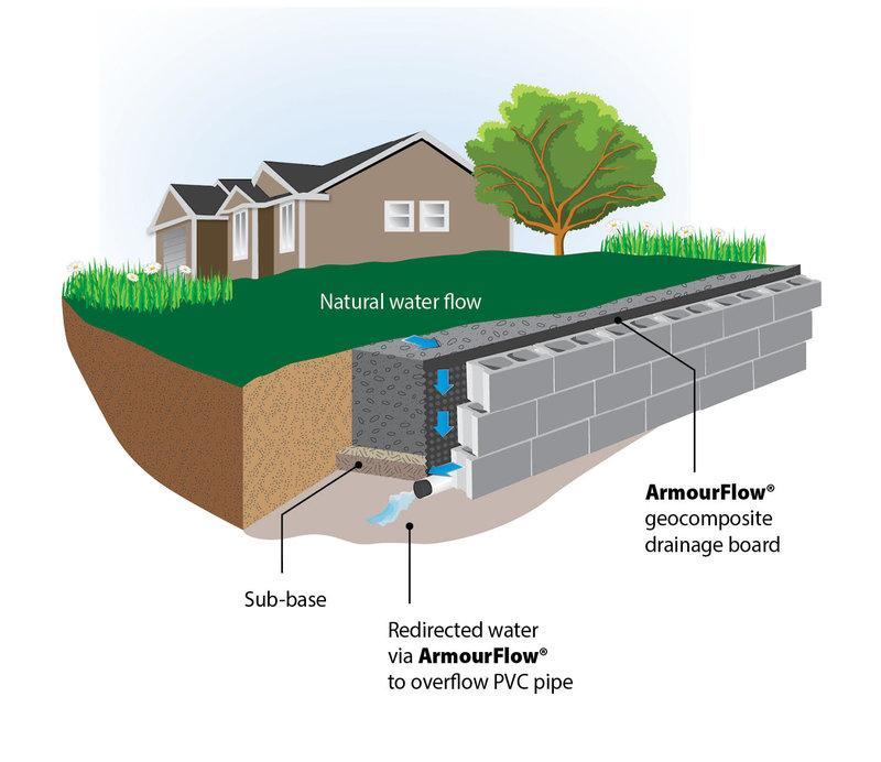 Armourflow Panel Drain Advanced Geocomposite Drainage Board