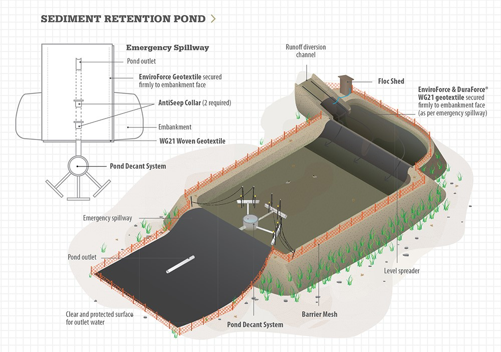 Sediment Retention Pond Diagram