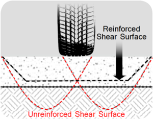 tenax-unreinforced-shear-surface